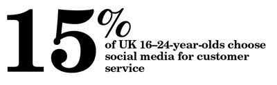 15 percent of UK 16–24-year-olds choose social media for customer service