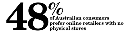 48% of Australian consumers prefer online retailers with no physical stores
