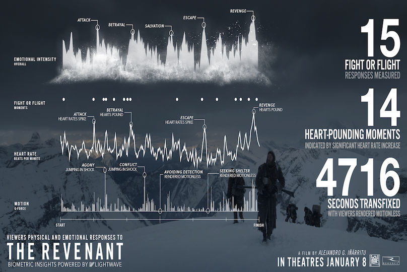 Emotion measurements for The Revenant by Lightwave