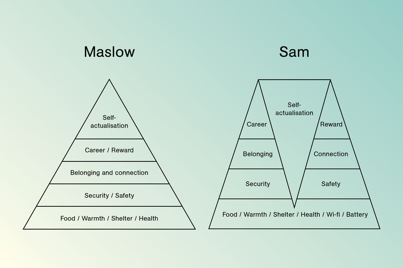 The Be More Pirate author's hack of Maslow's Hierarchy of Needs