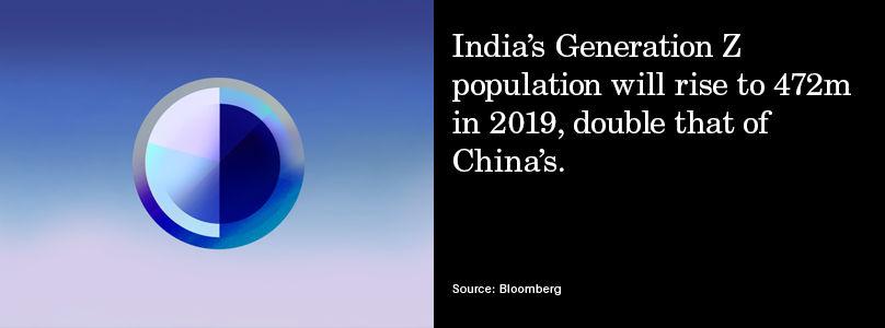 India Gen Z levels